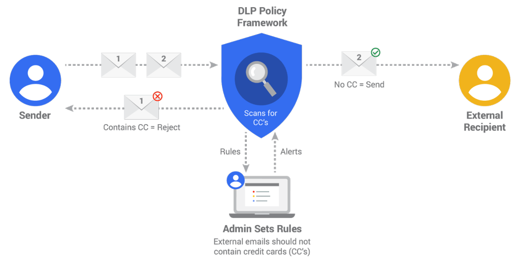 Google Data Loss Prevention